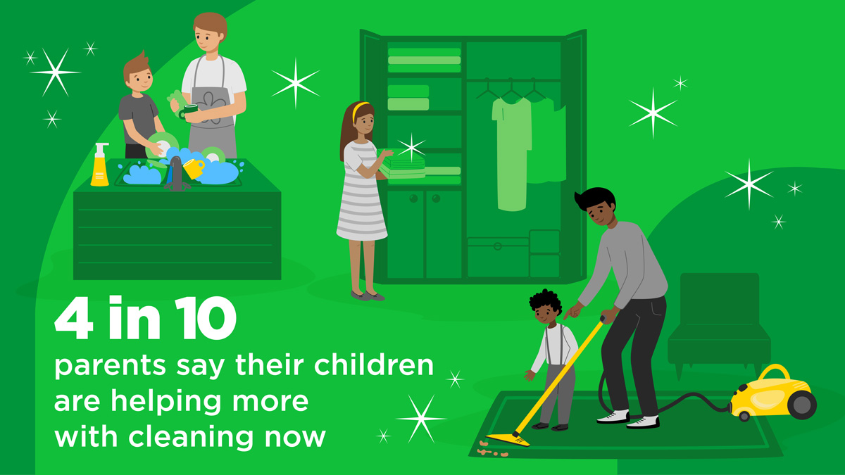 4 in 10 parents say their children are helping more with cleaning now.