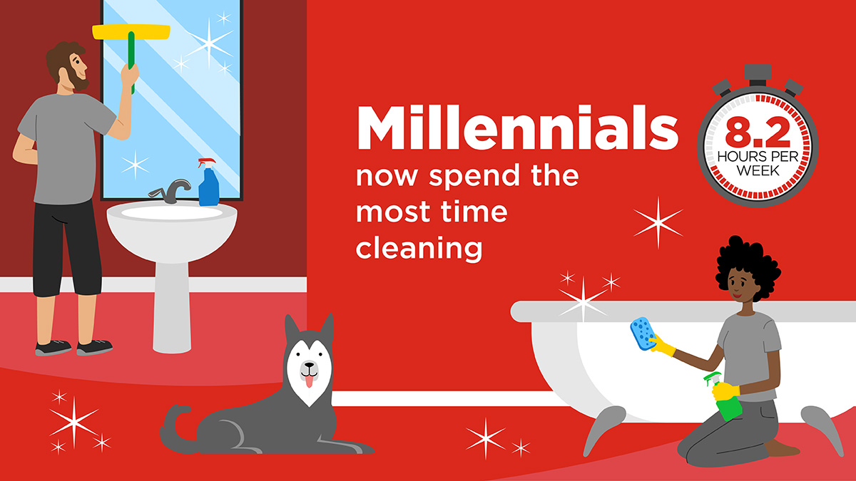 Millennials now spend the most time cleaning than ever before.